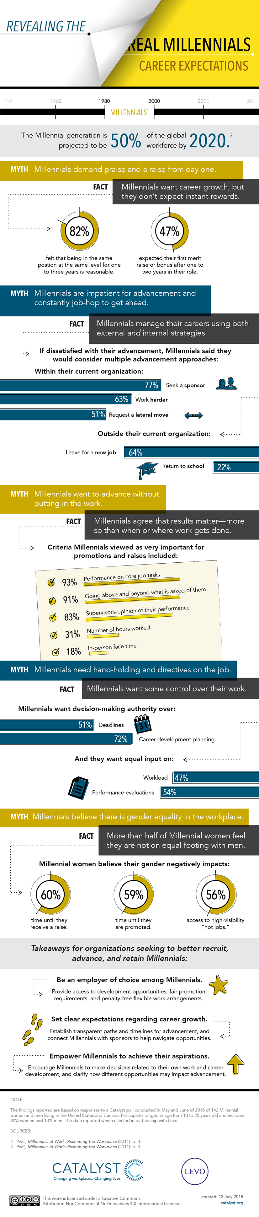 Revealing the Real Millennials: Career Expectations