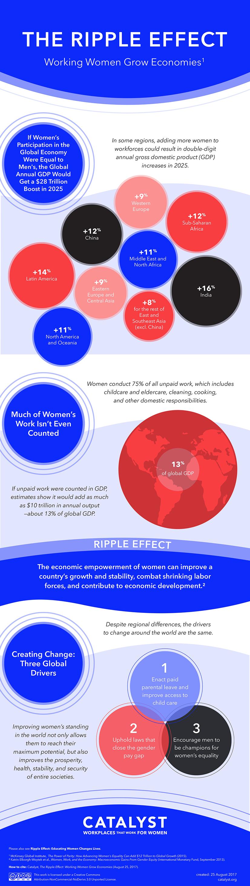 The Ripple Effect - Working Women Grow Economies